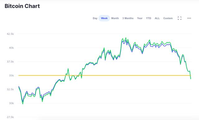 Bitcoin chạm mức thấp nhất trong một tuần qua, xuống mốc 33.000 USD/bitcoin - Ảnh 2.