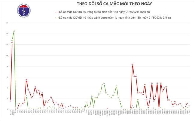 Chiều 1/3, Việt Nam ghi nhận 13 ca mắc mới COVID-19,  - Ảnh 1.