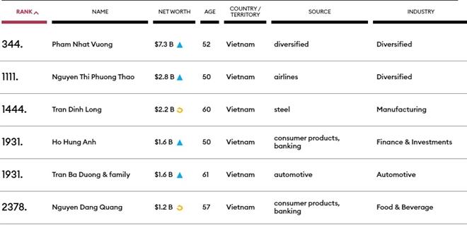 Forbes: Việt Nam có 6 tỷ phú USD 2021 - Ảnh 1.