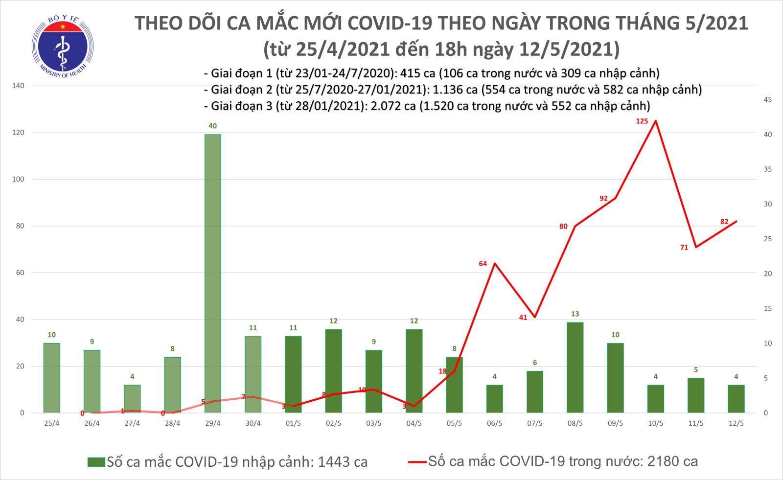 Sáng 13/5: Việt Nam có thêm 33 ca mắc COVID-19 trong nước, riêng Đà Nẵng 22 ca - Ảnh 1.