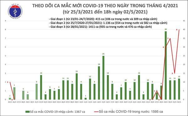 Chiều 2/5, Việt Nam ghi nhận 20 ca mắc mới COVID-19 - Ảnh 1.