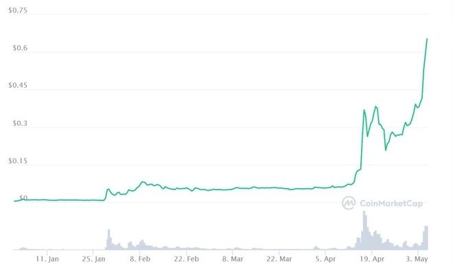 'Dogecoin khiến đầu tư cổ phiếu, vàng trở nên lỗi thời' - Ảnh 1.