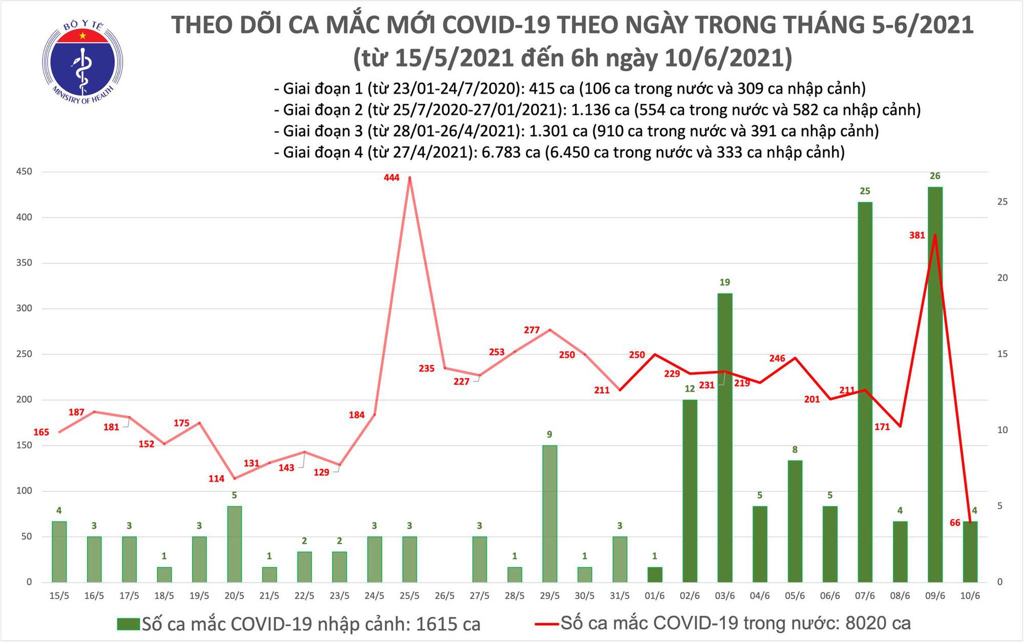 Sáng 10/6: thêm 70 ca mắc COVID-19, 26 ca tại TPHCM - Ảnh 1.