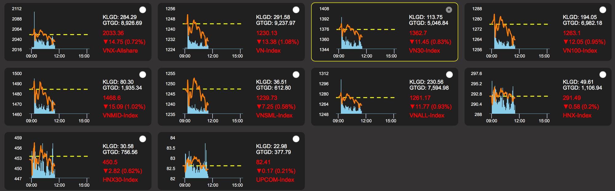 VN-Index bất ngờ đảo chiều tăng gần 30 điểm - Ảnh 1.