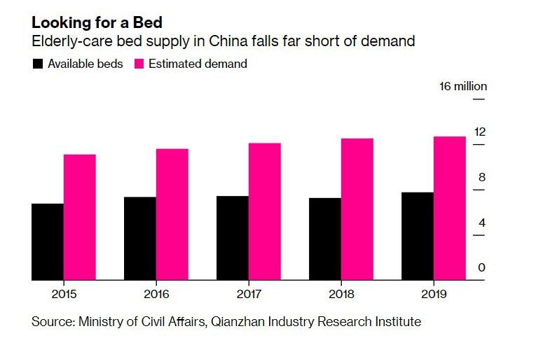 Nở rộ đầu tư nhà dưỡng lão cao cấp tại Trung Quốc - Ảnh 1.