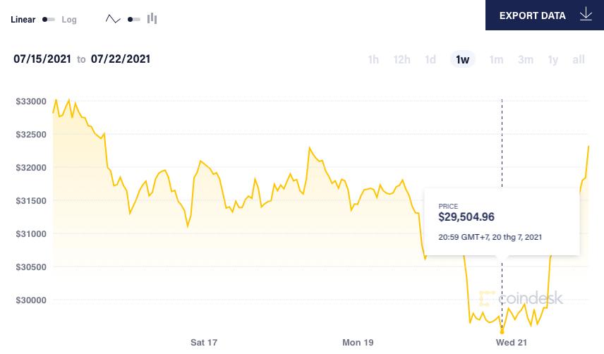 Giá Bitcoin bật tăng mạnh - Ảnh 2.