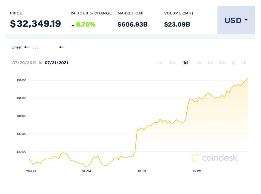 Giá Bitcoin bật tăng mạnh - Ảnh 1.