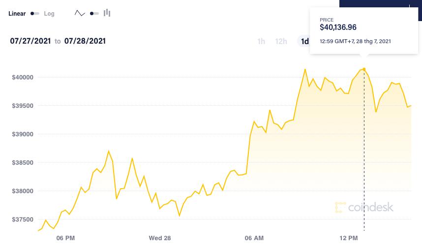 Giá Bitcoin lại bật tăng - Ảnh 1.