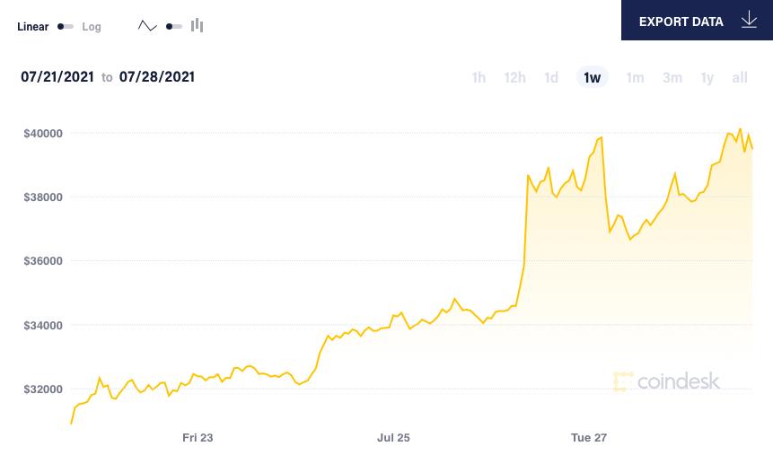 Giá Bitcoin lại bật tăng - Ảnh 2.