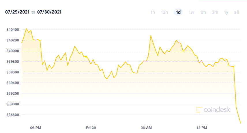 Giá Bitcoin bất ngờ quay đầu lao dốc - Ảnh 1.