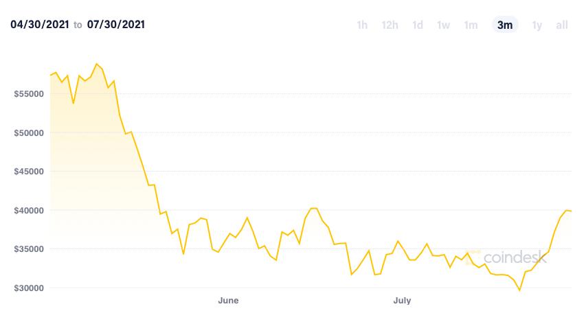Giá Bitcoin bất ngờ quay đầu lao dốc - Ảnh 2.
