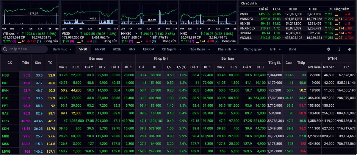 VN-Index thử thách ngưỡng 1.300 điểm - Ảnh 1.