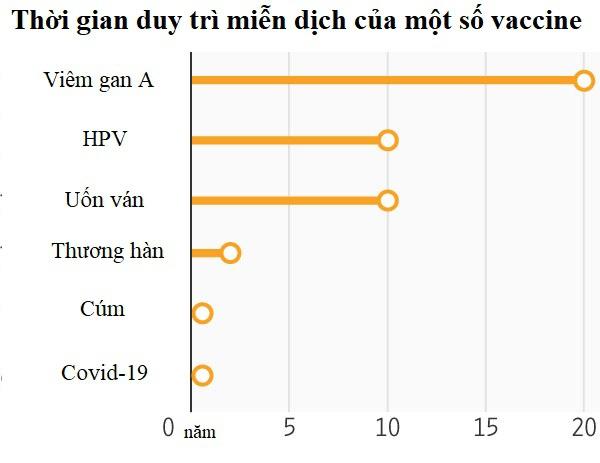 Vì sao vaccine Covid-19 không có hiệu quả trọn đời? - Ảnh 1.