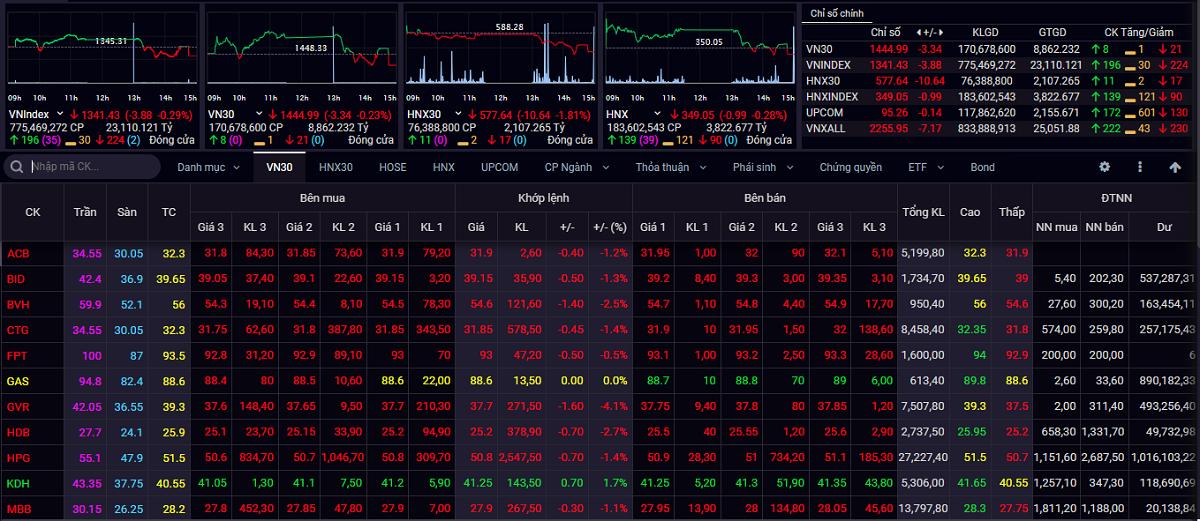 VN-Index giằng co với ngưỡng kháng cự gần nhất quanh 1.350 điểm - Ảnh 1.