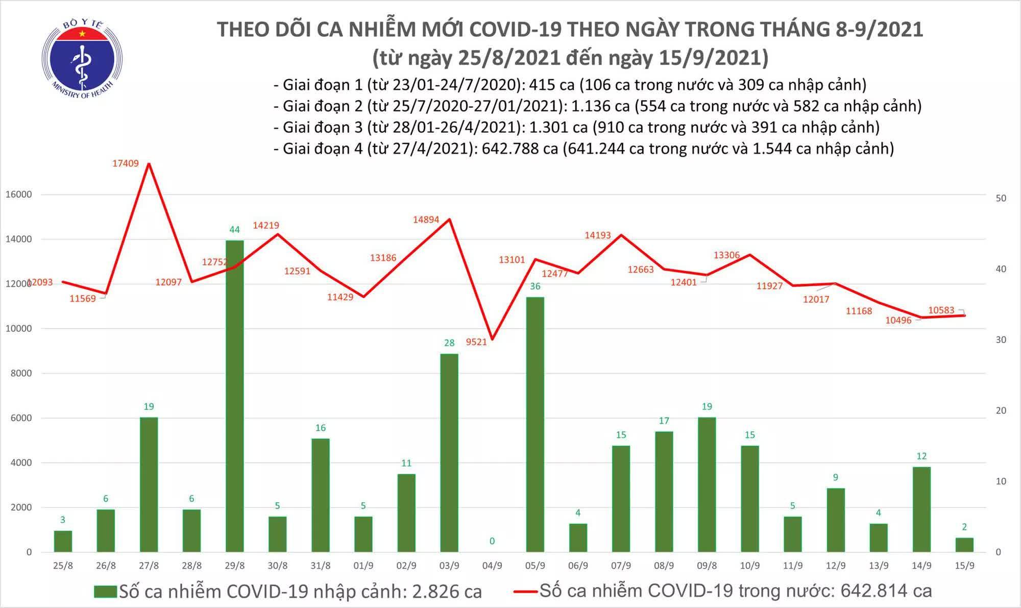 Ngày 15/9, Việt Nam ghi nhận 10.585 ca mắc mới COVID-19 - Ảnh 1.