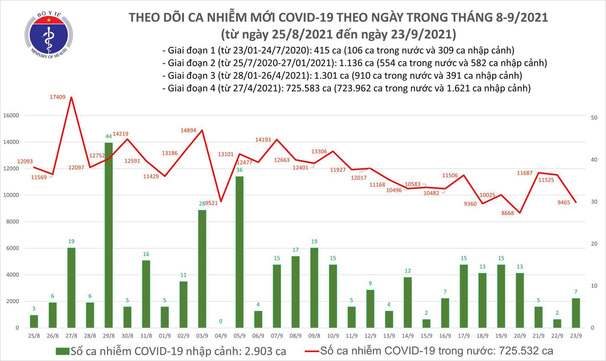 Ngày 23/9, Việt Nam ghi nhận 9.472 ca mắc COVID-19 mới - Ảnh 1.