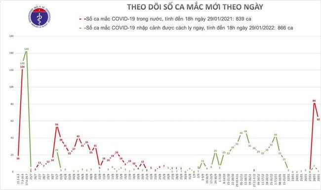 Chiều 29/1, Việt Nam có thêm 54 ca mắc mới COVID-19 - Ảnh 1.