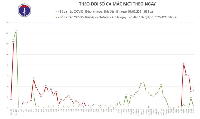 Chiều 1/2, Việt Nam có thêm 30 ca mắc mới COVID-19 trong cộng đồng - Ảnh 1.