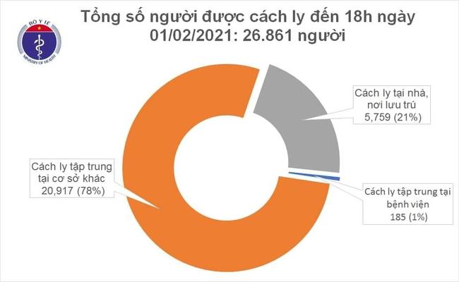 Chiều 1/2, Việt Nam có thêm 30 ca mắc mới COVID-19 trong cộng đồng - Ảnh 2.