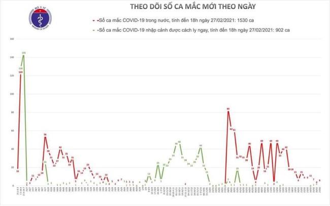 Chiều 27/2, Việt Nam ghi nhận 6 ca mắc mới COVID-19 - Ảnh 1.