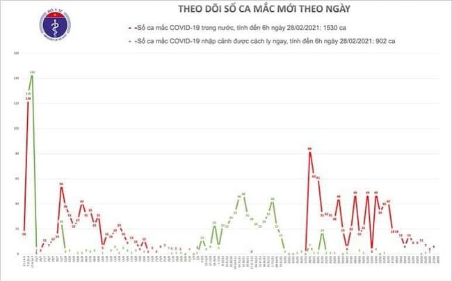 Sáng 28/2, Việt Nam không có ca mắc mới COVID-19 - Ảnh 1.