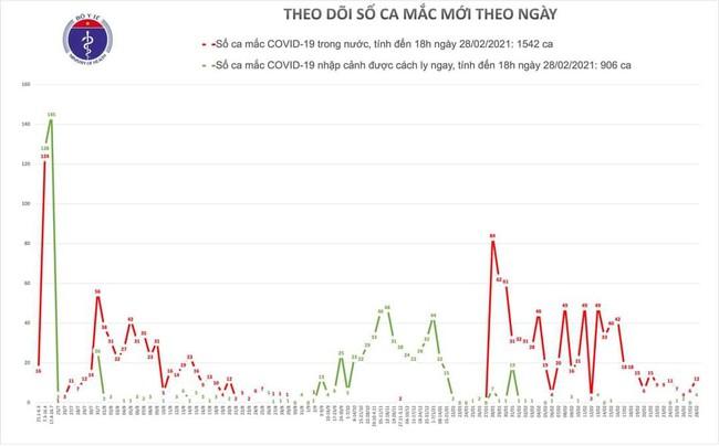 Chiều 28/2, Việt Nam ghi nhận 16 ca mắc mới COVID-19, , trong đó Hải Dương 12 ca - Ảnh 1.