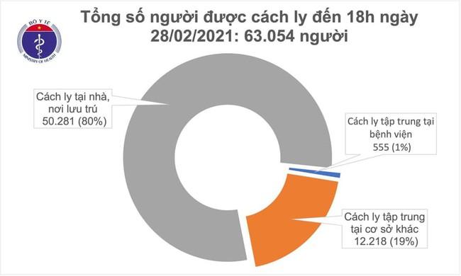 Chiều 28/2, Việt Nam ghi nhận 16 ca mắc mới COVID-19, , trong đó Hải Dương 12 ca - Ảnh 2.