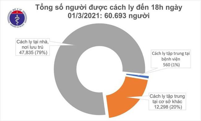 Chiều 1/3, Việt Nam ghi nhận 13 ca mắc mới COVID-19,  - Ảnh 2.