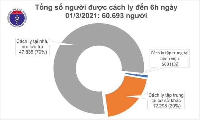 Sáng 1/3, Việt Nam không có ca mắc mới COVID-19 - Ảnh 1.
