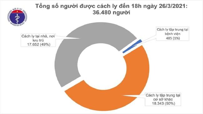 Chiều 26/3, Việt Nam có thêm 5 ca mắc mới COVID-19 - Ảnh 2.