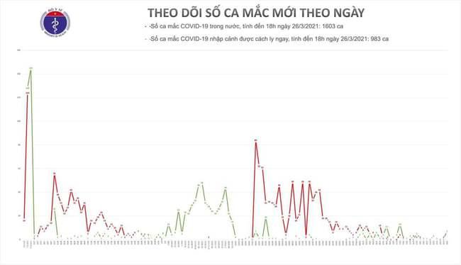 Chiều 26/3, Việt Nam có thêm 5 ca mắc mới COVID-19 - Ảnh 1.