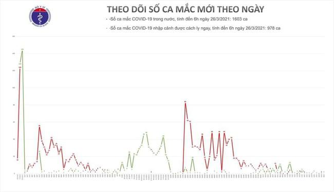 Sáng 26/3, Việt Nam có thêm 2 ca mắc mới COVID-19 - Ảnh 1.