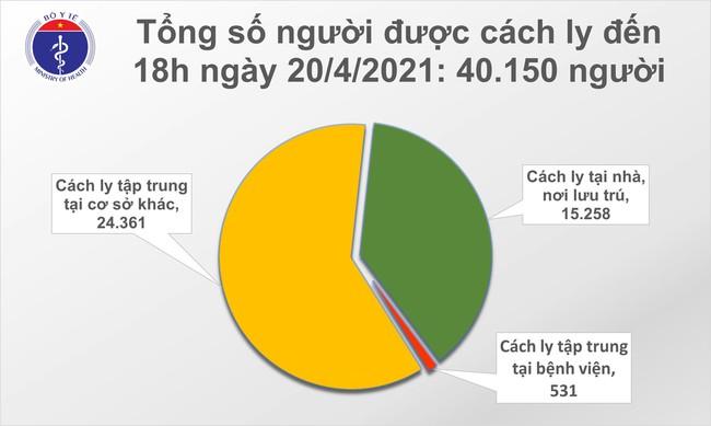 Chiều 20/4, Việt Nam có thêm 10 ca mắc mới COVID-19  - Ảnh 2.