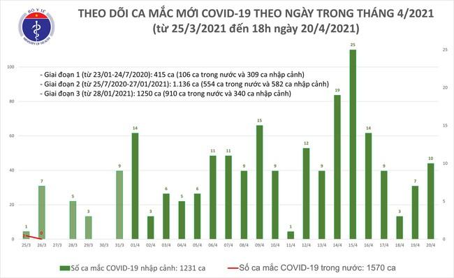 Chiều 20/4, Việt Nam có thêm 10 ca mắc mới COVID-19  - Ảnh 1.