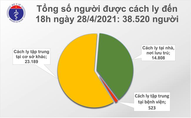 Chiều 28/4, Việt Nam thêm 8 ca mắc COVID-19 - Ảnh 2.