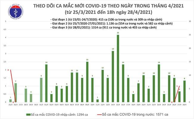 Chiều 28/4, Việt Nam thêm 8 ca mắc COVID-19 - Ảnh 1.