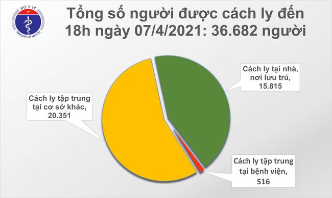 Chiều 7/4: Việt Nam có 11 ca mắc mới COVID-19 tại 5 tỉnh, thành phố - Ảnh 1.