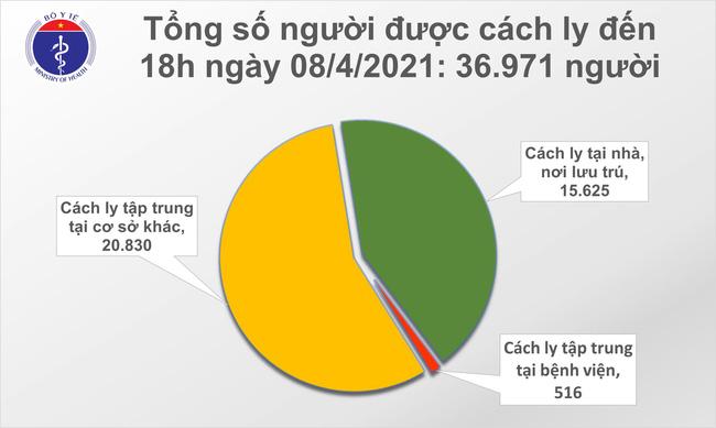 Chiều 8/4, Việt Nam ghi nhận 9 ca mắc mới COVID-19 - Ảnh 2.