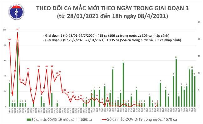 Chiều 8/4, Việt Nam ghi nhận 9 ca mắc mới COVID-19 - Ảnh 1.