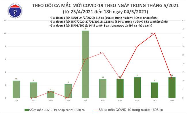 Chiều 4/5, Việt Nam ghi nhận 11 ca mắc COVID-19 - Ảnh 1.