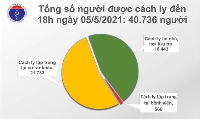 Chiều 5/5, Việt Nam ghi nhận 26 ca mắc mới COVID-19, có 18 ca trong nước - Ảnh 2.