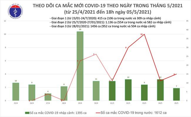 Chiều 5/5, Việt Nam ghi nhận 26 ca mắc mới COVID-19, có 18 ca trong nước - Ảnh 1.