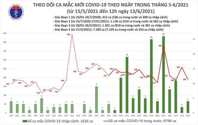 Trưa 13/6, Việt Nam thêm 98 ca mắc COVID-19 - Ảnh 1.