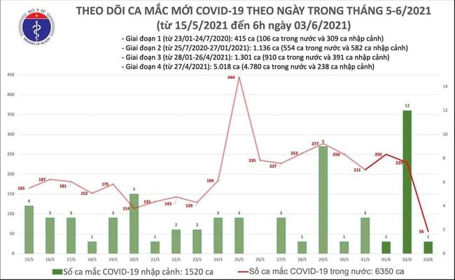 Sáng 3/6, Việt Nam có thêm 57 ca mắc COVID-19 - Ảnh 1.