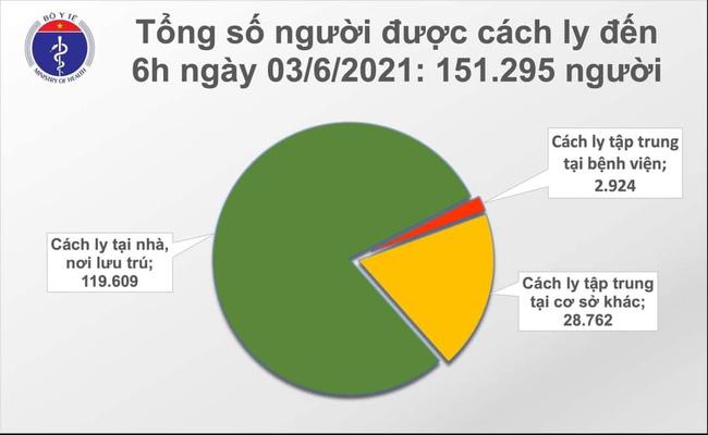 Sáng 3/6, Việt Nam có thêm 57 ca mắc COVID-19 - Ảnh 2.