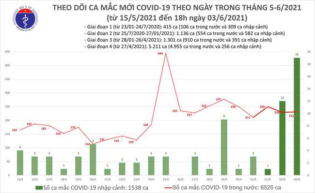 Chiều 3/6, Việt Nam có thêm 91 ca mắc COVID-19 - Ảnh 1.