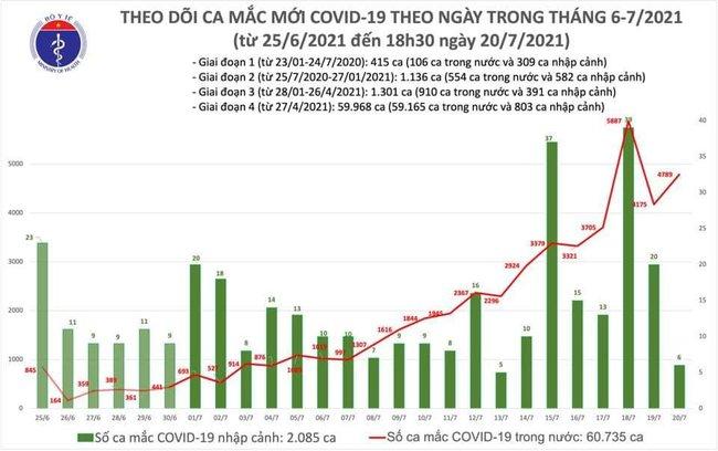 Ngày 20/7, Việt Nam ghi nhận 4.795 ca mắc COVID-19 - Ảnh 1.