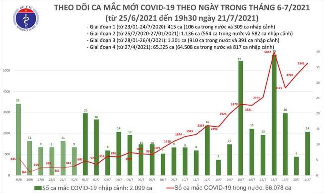 Chiều 21/7, thêm 2.570 ca mắc COVID-19, tổng số ca mắc trong ngày lên 5.357 ca - Ảnh 1.