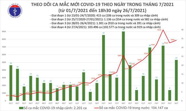 Ngày 26/7, Việt Nam có 7.882 ca mắc COVID-19 - Ảnh 1.