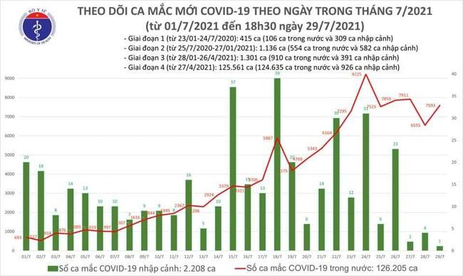 Tối 29/7, thêm 4.773 ca mắc COVID-19, TP.HCM 2.877 ca  - Ảnh 1.